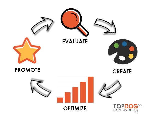 TOPDOG Legal Marketing Announces Full-Circle Law Firm Marketing Model